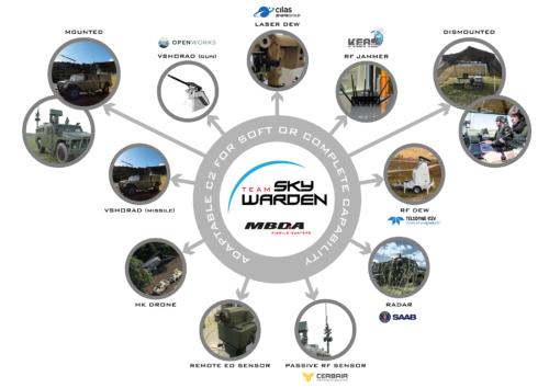 Thumbnail - MBDA launches Sky Warden C-UAS system